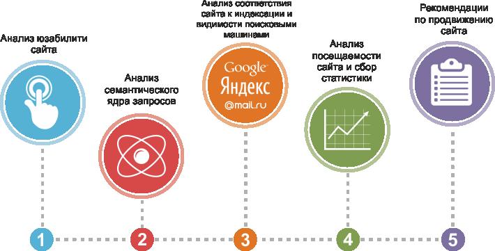Интернет маркетинг продвижение и поисковая оптимизация сайтов seo скачать региональная раскрутка сайтов